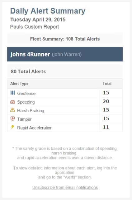Linxup ATSolar Trailer GPS Tracker Alerts